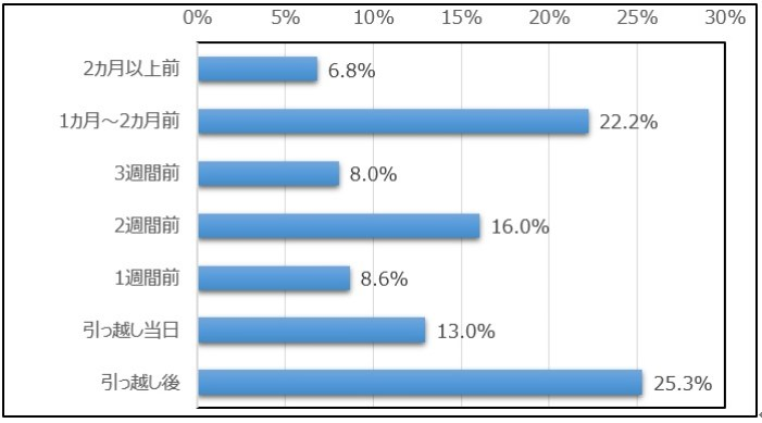 moving_survey02