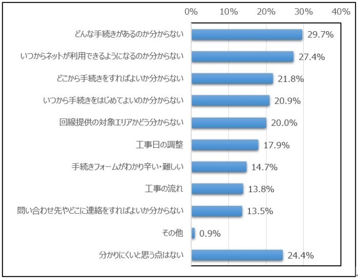 moving_survey09