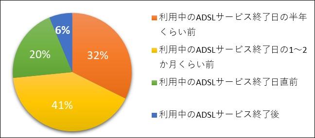 adsl_survey2021_08