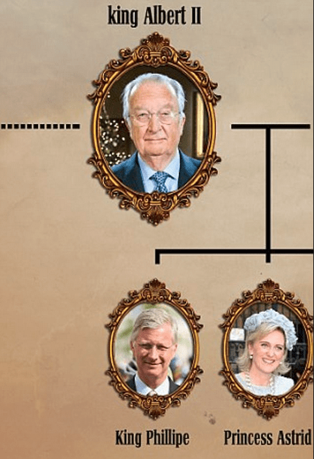 Line of Succession of Belgian Monarchy