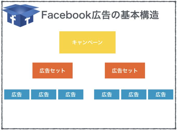 fb-structure
