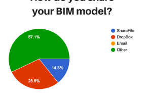 BIM model sharing methods