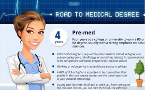Road-to-Medical-Degree