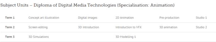 Diploma Digital Media Tech AIT