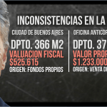La declaración jurada de Macri que le toma el pelo a todos los argentinos
