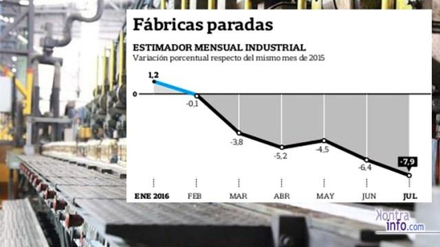 caidaindustria-recesioneconomica-argentina2016