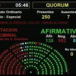 Cómo votó cada diputado el Presupuesto 2019 acordado con el FMI