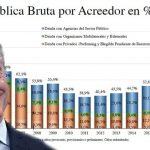 Macri lo hizo: la deuda pública de la Argentina ya iguala el valor de un PBI entero
