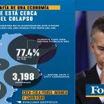 Para Forbes: «Argentina está a un paso del colapso económico» debido a su «nivel de endeudamiento»
