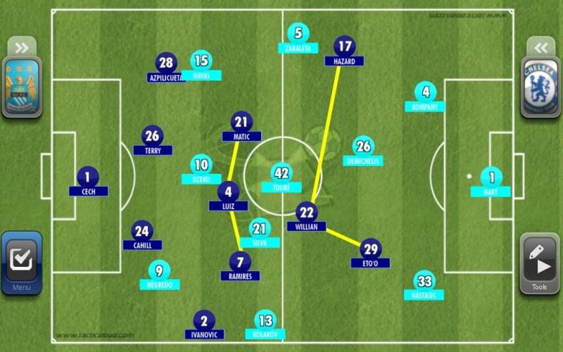 Hazard steht etwas höher als Ramires und erzeugt so Durschlagskraft bei Kontern. Ramires rückt ein und Chelsea steht Kompakt im Zentrum