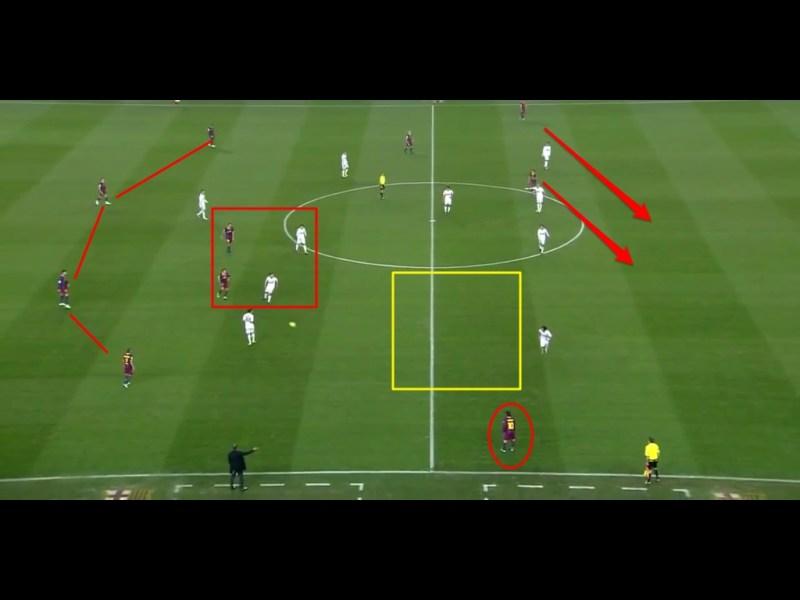 Abidal und Alves stehen nun gleich hoch. Özil und Alonso orientieren sich an Busquets und Xavi. Messi weicht stärker auf den Flügel aus um den Raum zu nutzen, der durch die tiefere Rolle von Alves geöffnet wird. Dort hat er viel Raum und eine konstante 1 gegen 1 Situation. Pedro und Villa lauern auf Pässe hinter die Abwehr von Madrid.
