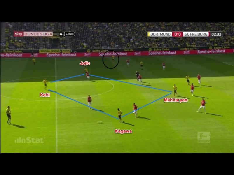 Flexible Rautenformation. Diesmal agiert Kagawa als rechter Achter und Mkhitaryan übernimmt seinem Position im Zentrum. Durm (schwarzer Kreis) steht tiefer als Piszczek her so briet steht, dass er nicht im Bild ist. Schön zu sehen auch die 6-2-2 Anordnung von Freiburg und der jeweilige Fokus im Pressing.