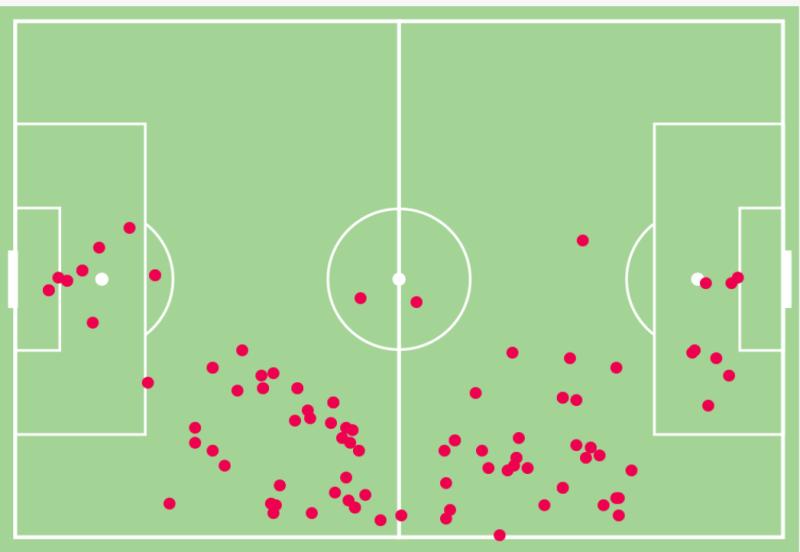 Garcia sammelt viele Ballkontakte auf dem Flügel und rückt nur selten wirklich aktiv ein. Dafür gleicht er Torres pendelnden Bewegungen mit einem hohen diagonalen Strafraumfokus aus.