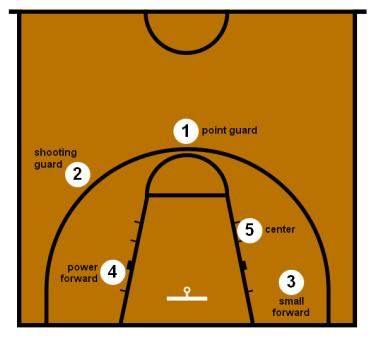 basketball_positions