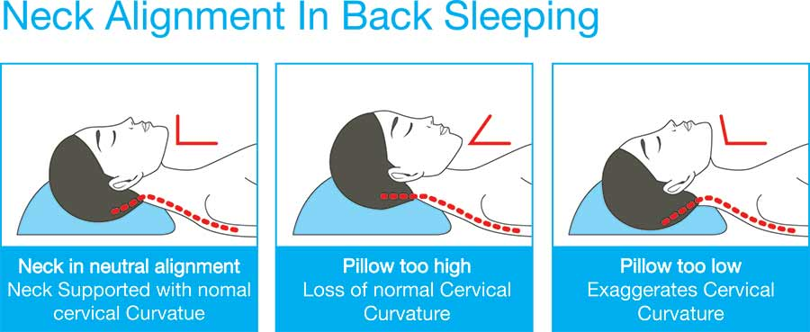 how sleeping position affects spinal