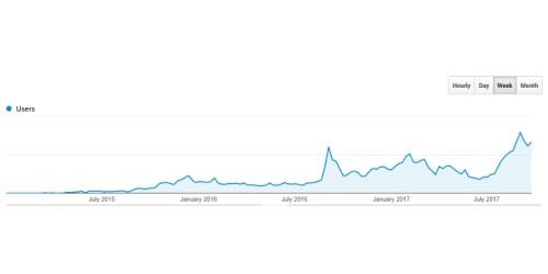 Kool Stuff Google Analytics