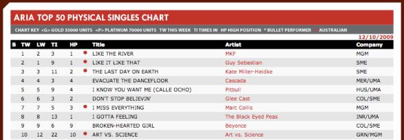 Like the River  MKF - No.1 ARIA Charts