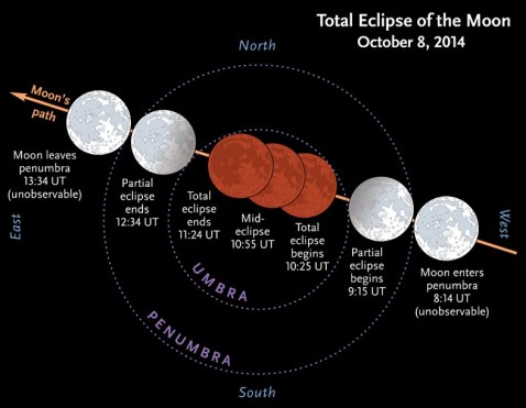 Total Eclipse of the Moon October 8th, 2014 - Sky & Telescope Magazine
