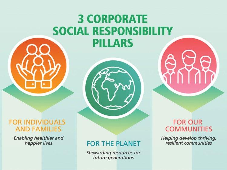 Social Responsibility | Nestle | Kopf Consulting