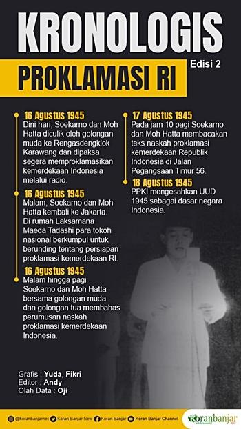 Infografis Proklamasi Kemerdekaan.