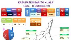 Data sebaran COVID di Kabupaten Batola dari Dinkes Batola. (foto: istimewa)