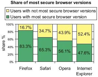 Share of most secure browser version