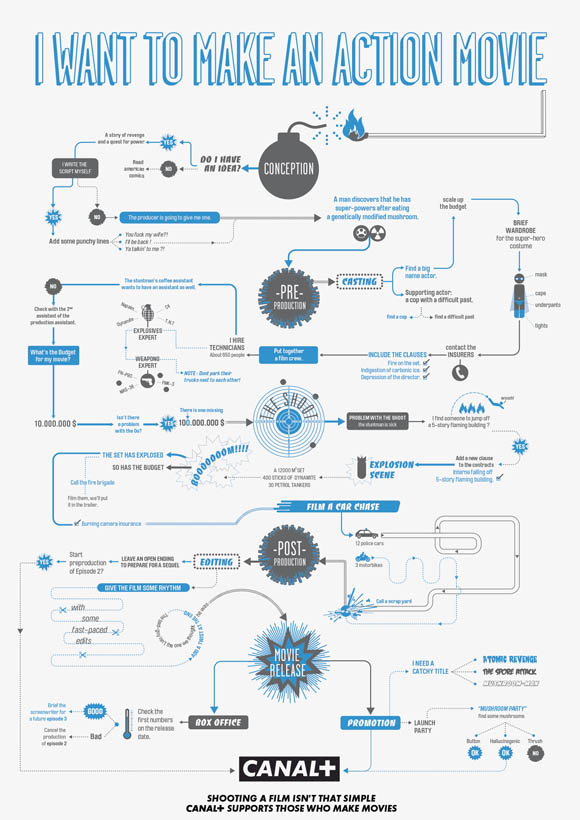 2-how-to-make-movies-helpful-infographic-flowchart-guides-s