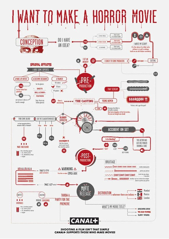 3-how-to-make-movies-helpful-infographic-flowchart-guides-s