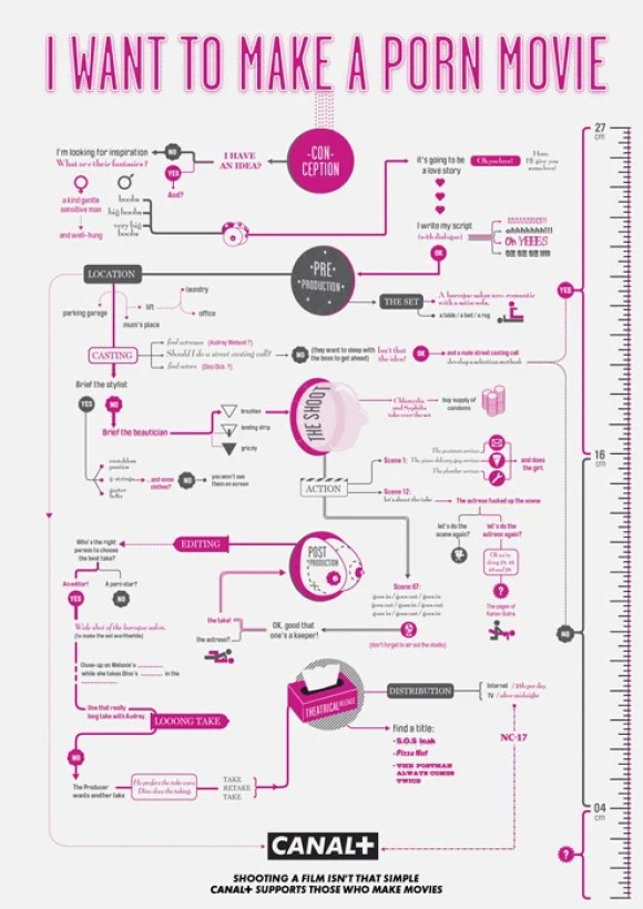 4-how-to-make-movies-helpful-infographic-flowchart-guides-s