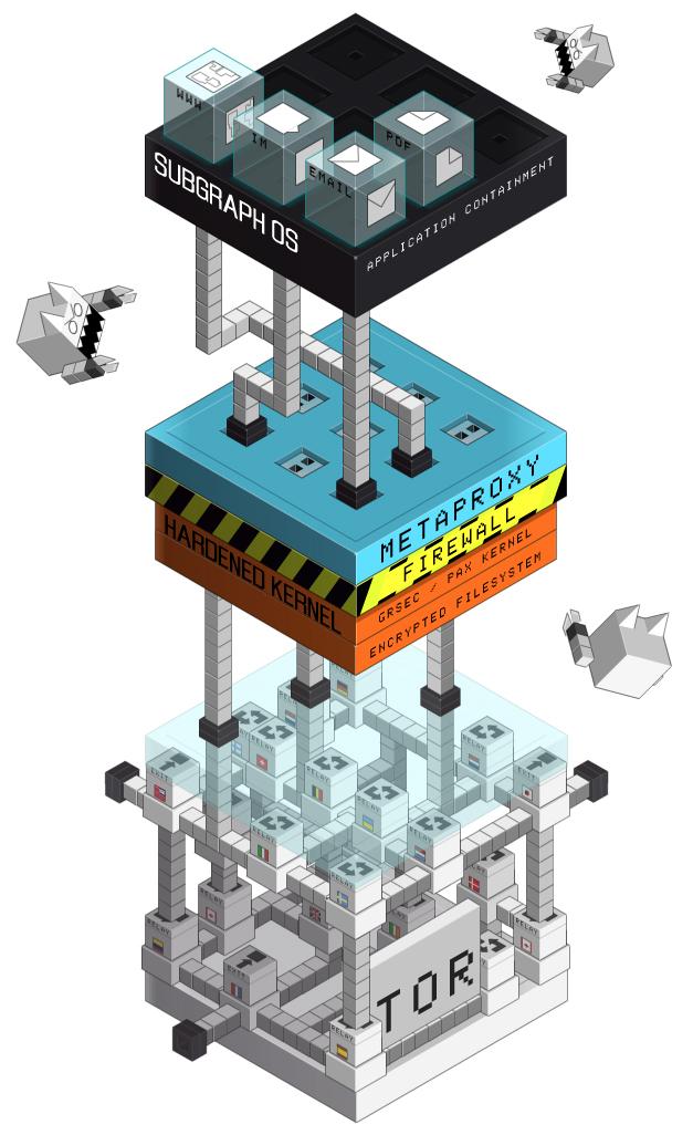 SubgraphOS-architecture