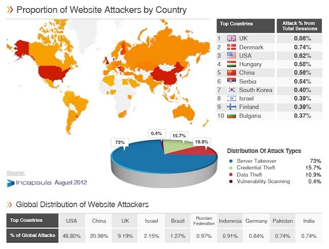 Incapsula Top 10 Website Attacks by Country Ces pays qui hackent le plus