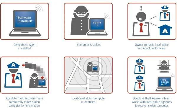 Computrace – Le mouchard universel présent sur les PC, Mac et appareils Android