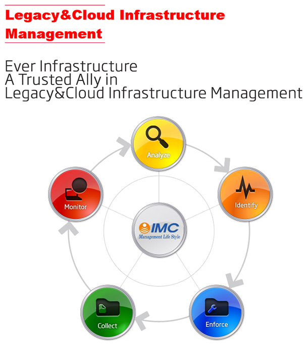Legacy-&-Cloud-Management-Solution