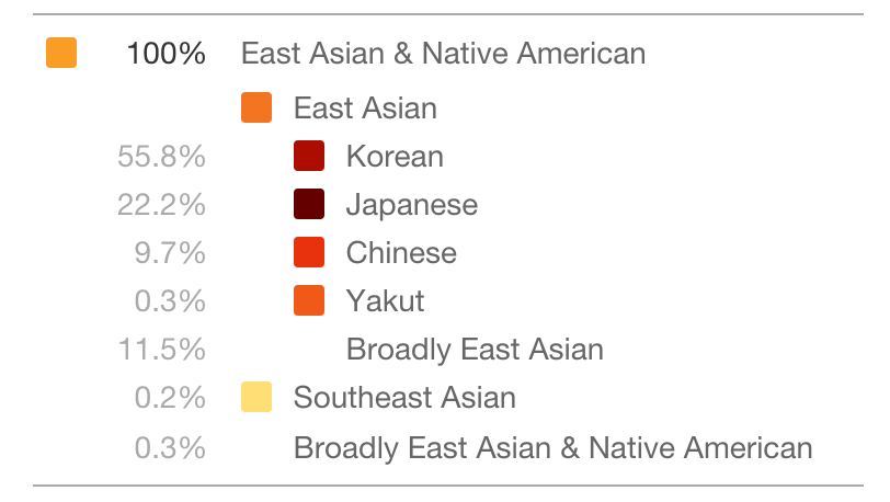 Problems with 23andMe Ancestry Composition | Sageuk: Korean