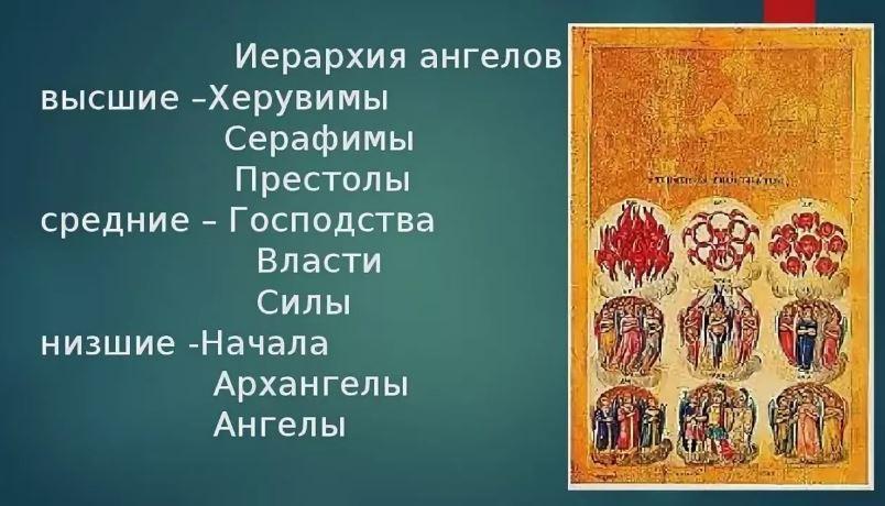 Иерархия ангелов.