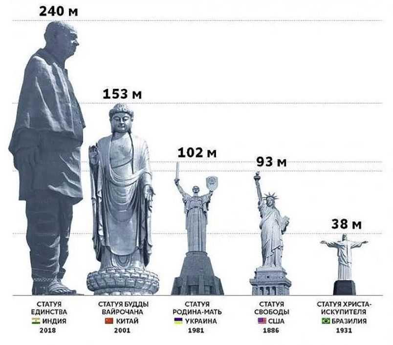 Масштабы некоторых статуй, для сравнения.