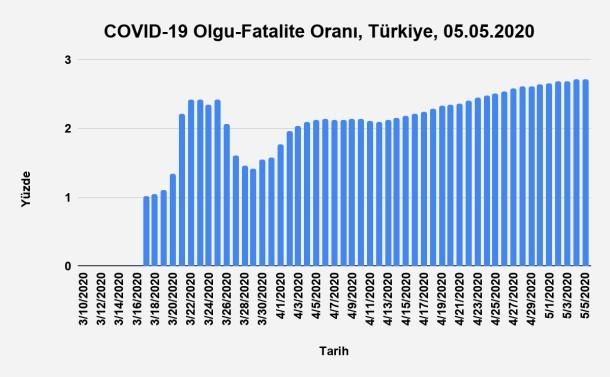 Bu görsel boş bir alt niteliğe sahip; dosya adı Grafik-17.-Zamana-Göre-Olgu-Fatalite-Oranı-Türkiye-05.05.2020.jpg