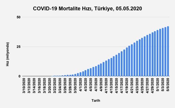 Bu görsel boş bir alt niteliğe sahip; dosya adı Grafik-18.-Zamana-Göre-Mortalite-Hızı-Türkiye-05.05.2020.jpg