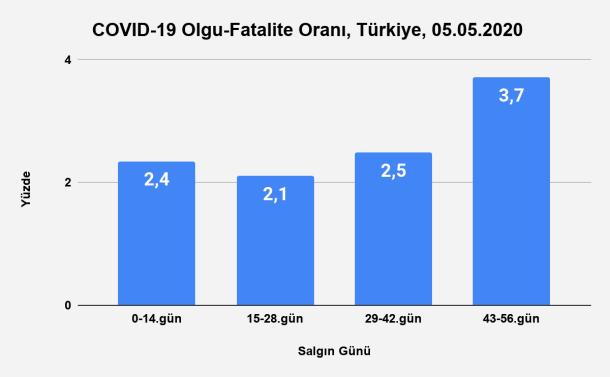 Bu görsel boş bir alt niteliğe sahip; dosya adı Grafik-30.-İnkübasyon-Dönemlerine-Göre-Olgu-Fatalite-Oranı-Türkiye-05.05.2020.png