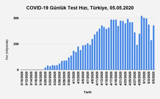 Bu görsel boş bir alt niteliğe sahip; dosya adı Grafik-9.-Günlük-Test-Hızının-Zamana-Göre-Dağılımı-Türkiye-05.05.2020.jpg