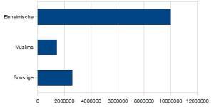 Demographie: Zahlenverhaeltnis Muslime-Einheimische bei Jugendlichen Stand 2005