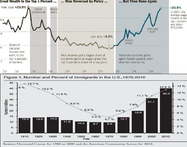 Zusammenhang zwischen Anteil der Reichen am Nationaleinkommen und Masseneinwanderung in den USA