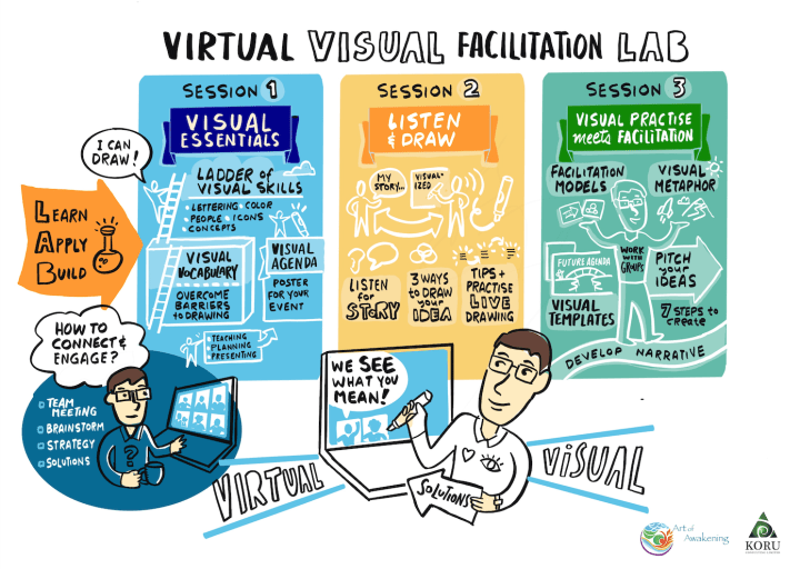 Virtual Visual Facilitation