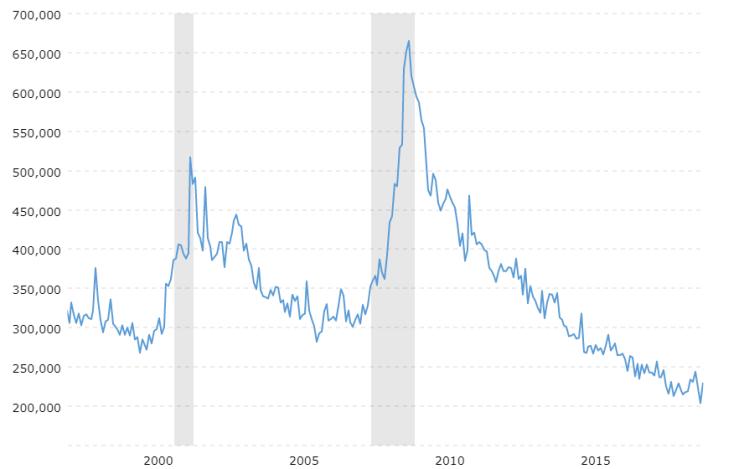 Wnioski o zasiłek bezrobotnych