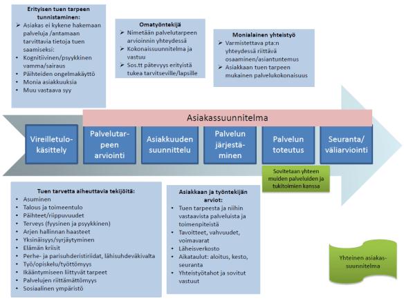 Kuvio Keski-Suomen palvelutarpeen arvioinnista ja asiakassuunnitelmasta, osa 2