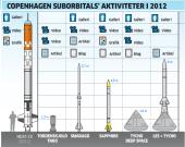 Zopár typov rakiet od firmy Copenhagen Suborbitals.