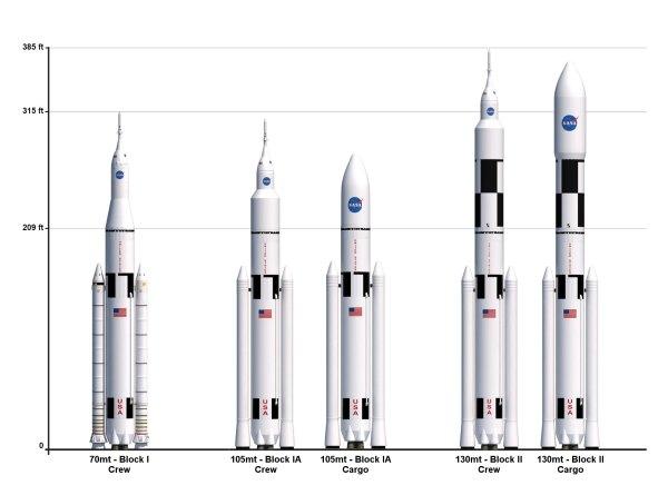 Vývojové verze rakety SLS