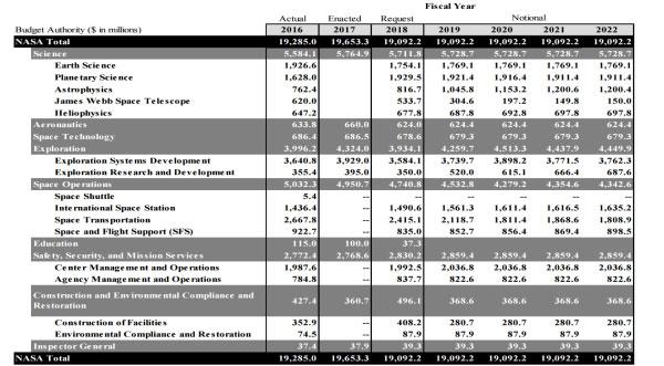 Struktura rozpočtu NASA vždy zhruba odpovídá její organizační struktuře podle jednotlivých ředitelství. Prezidentská žádost na následující finanční rok přitom obsahuje vždy ještě čtyřletý teoretický výhled na další roky. Nejinak tomu bylo i vžádosti z23. května.
