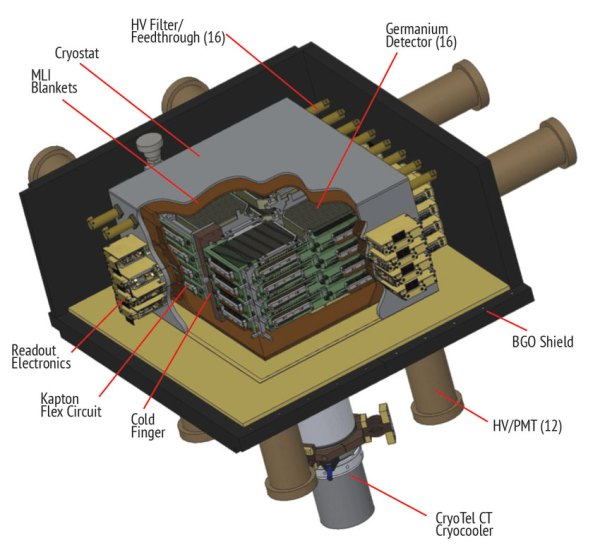 COSI (The Compton Spectrometer and Imager)