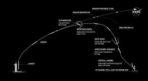 Plánovaný průběh startu